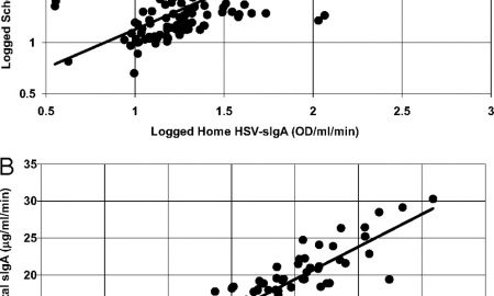 Hsv 1 Home Test Luxury Early Childhood Stress is associated with Elevated Antibody