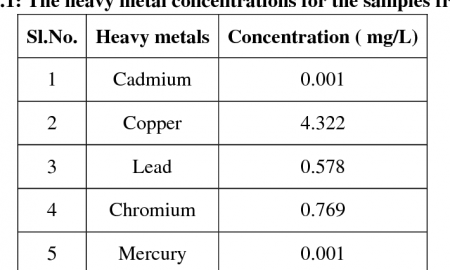 Mercury Property Management Fresh Figure 3 3 From Heavy Metals assessment In Muncipal solid