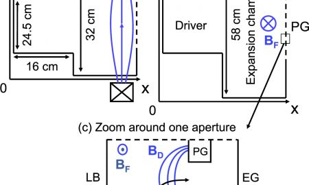 What is the Number Of Protons Awesome Modeling Of Plasma Transport and Negative Ion Extraction In