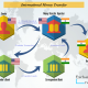 Yes Bank Remit to India Inspirational How Does Money Transfer Between Banks and Different